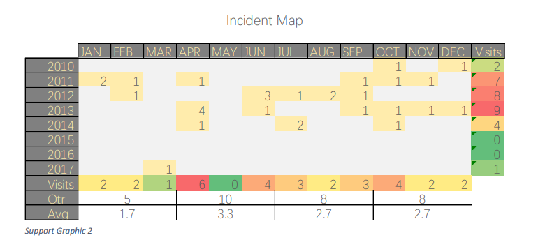 Image of Incident Map Graph from 2010-2017